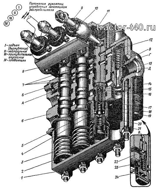 Ремонт гидрораспределителя т 40