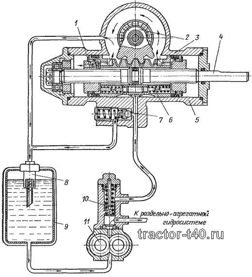 Схема ГУР трактора Т-40: 1